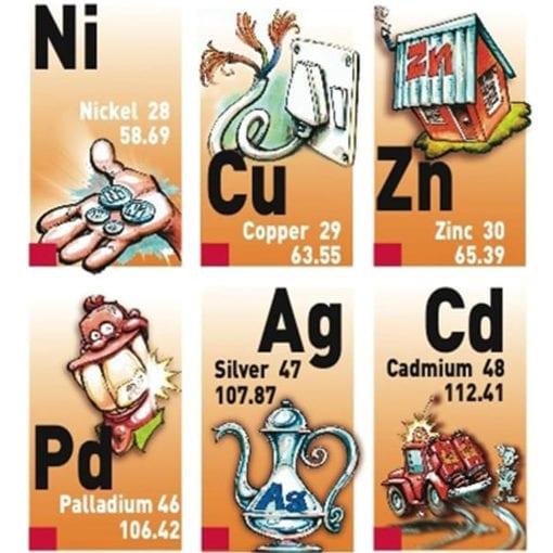 science gizmo periodic table