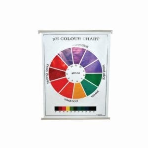 ph Colour Charts.