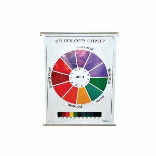 ph Colour Charts.